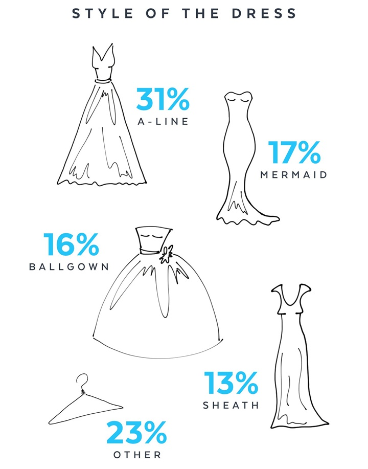 Weddings_Infographic_Dress 2