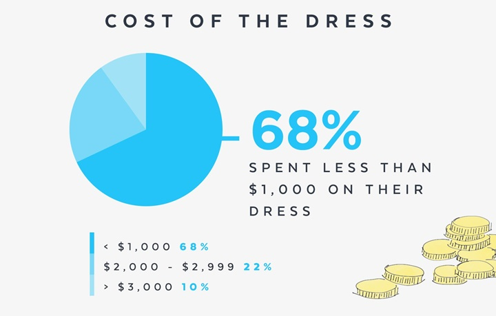Weddings_Infographic_Dress 4