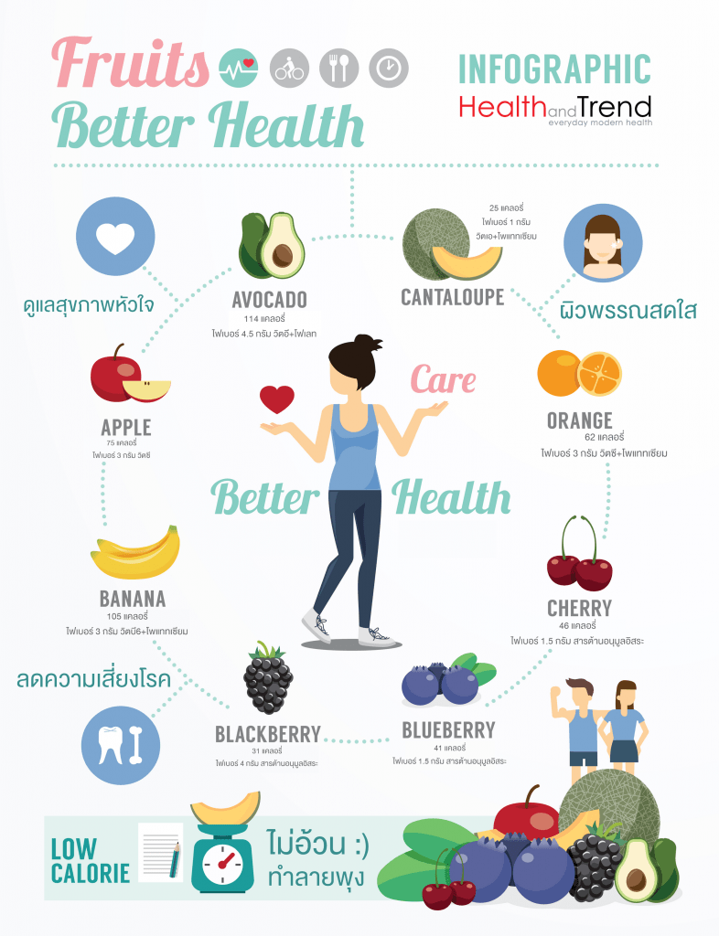 infographic-fruit-for-butter-health