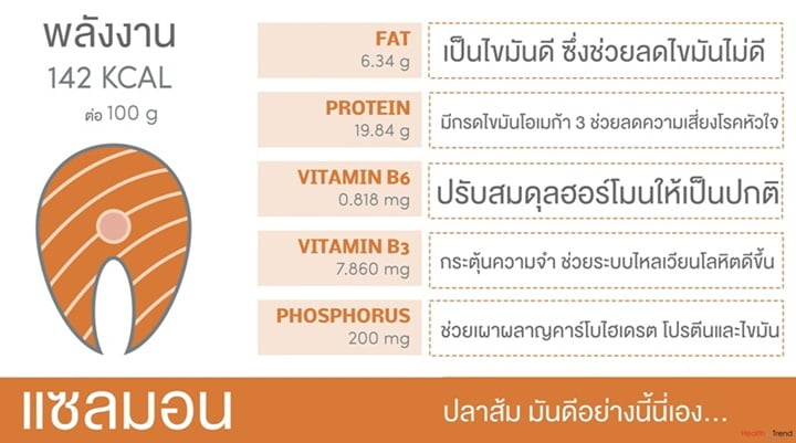 Nutritional value of salmon, vector infographic elements