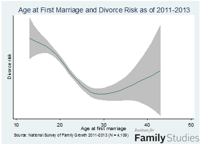 marrage-age-divorce-risk-as-of-2011-13-0-order